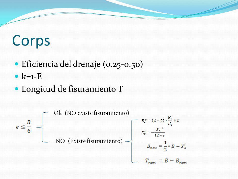 Corps Eficiencia del drenaje (0.25-0.50) k=1-E