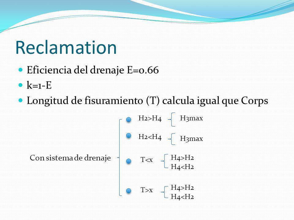Reclamation Eficiencia del drenaje E=0.66 k=1-E