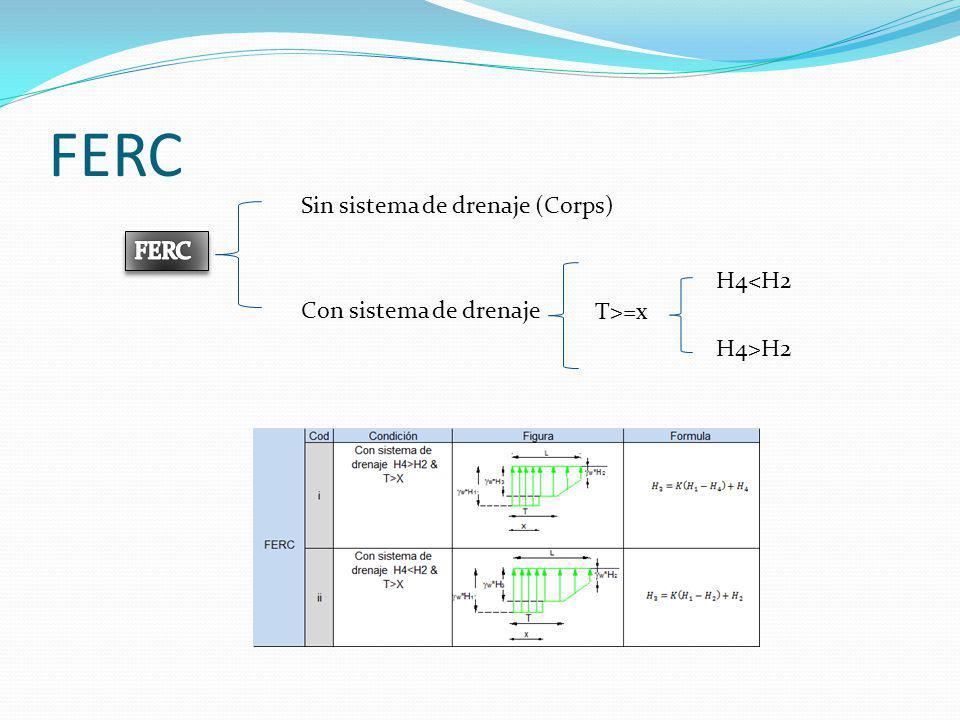 FERC Sin sistema de drenaje (Corps) FERC H4<H2