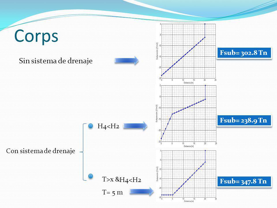 Corps Sin sistema de drenaje Fsub= 302.8 Tn Fsub= 238.9 Tn H4<H2