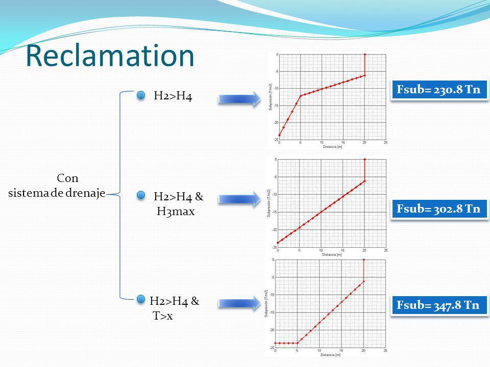 Reclamation Fsub= 230.8 Tn H2>H4 Con sistema de drenaje H2>H4 &