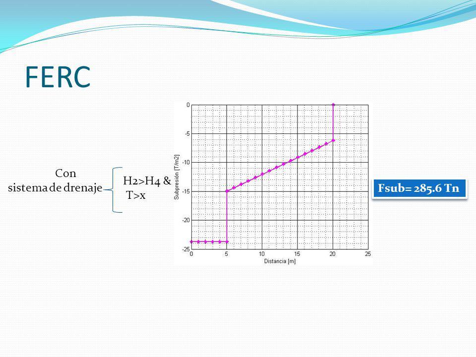 FERC Con sistema de drenaje H2>H4 & T>x Fsub= 285.6 Tn