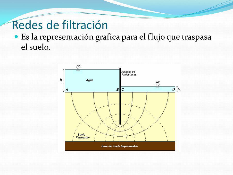 Redes de filtración Es la representación grafica para el flujo que traspasa el suelo.