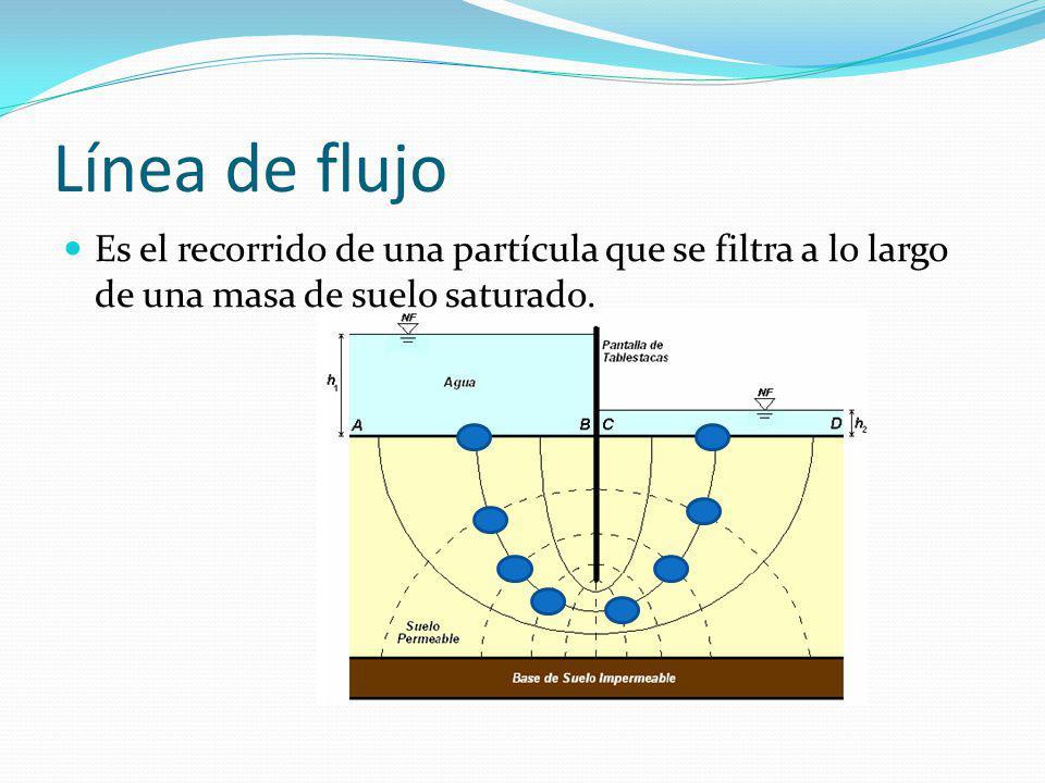 Línea de flujo Es el recorrido de una partícula que se filtra a lo largo de una masa de suelo saturado.