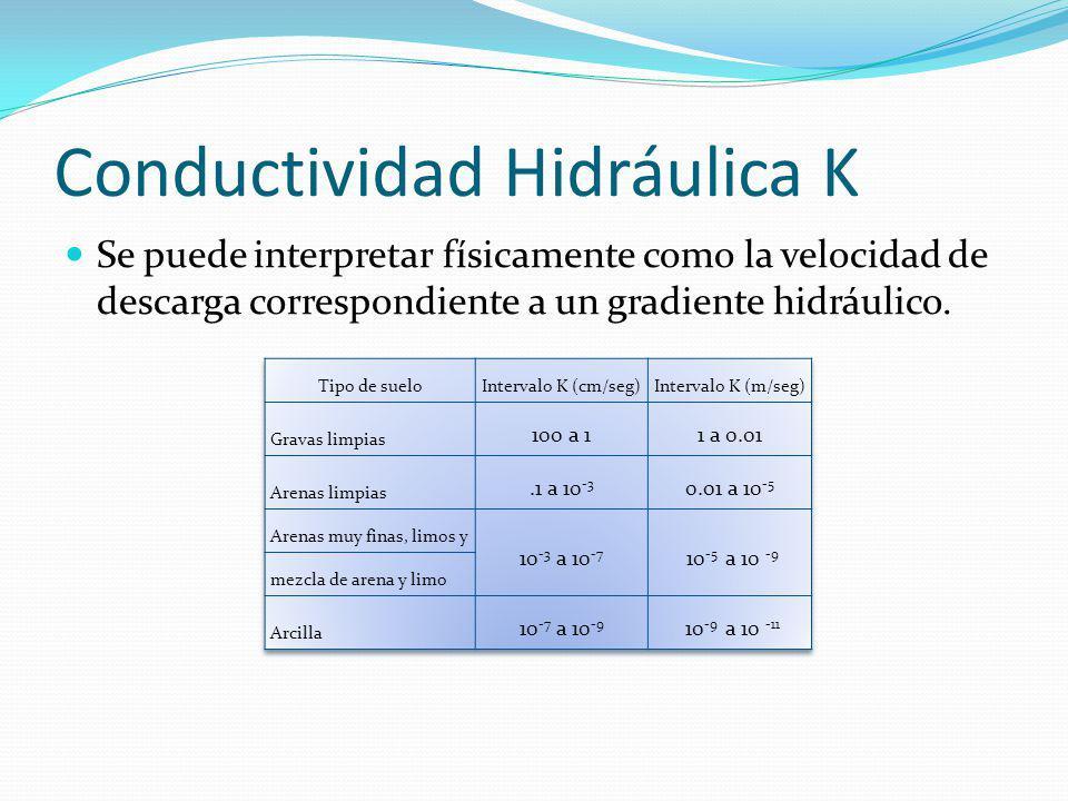 Conductividad Hidráulica K
