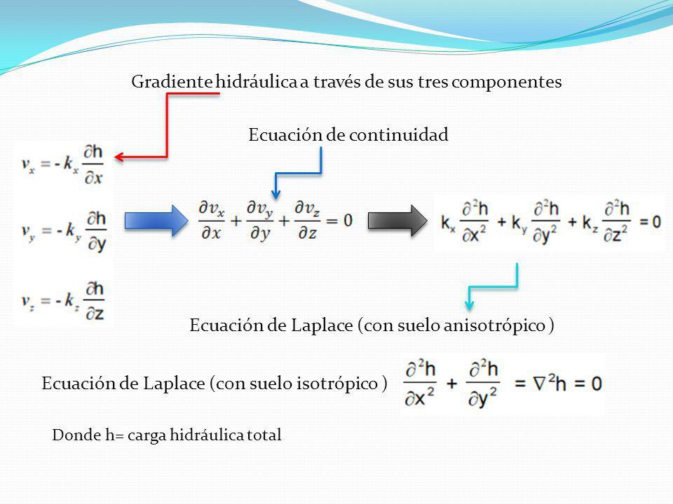 Gradiente hidráulica a través de sus tres componentes