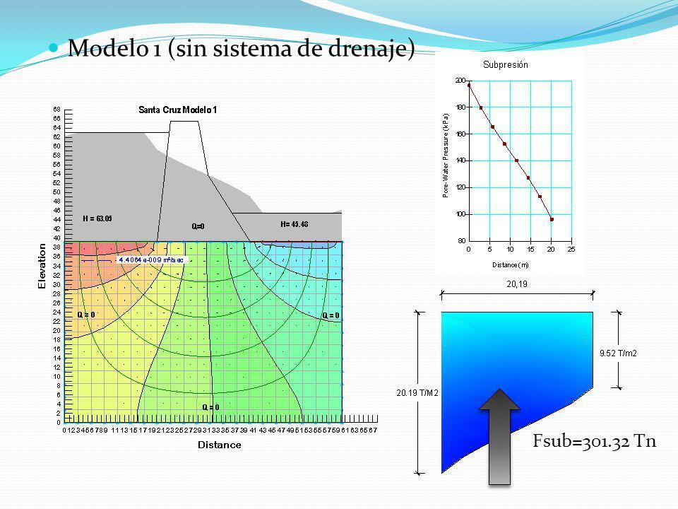 Modelo 1 (sin sistema de drenaje)
