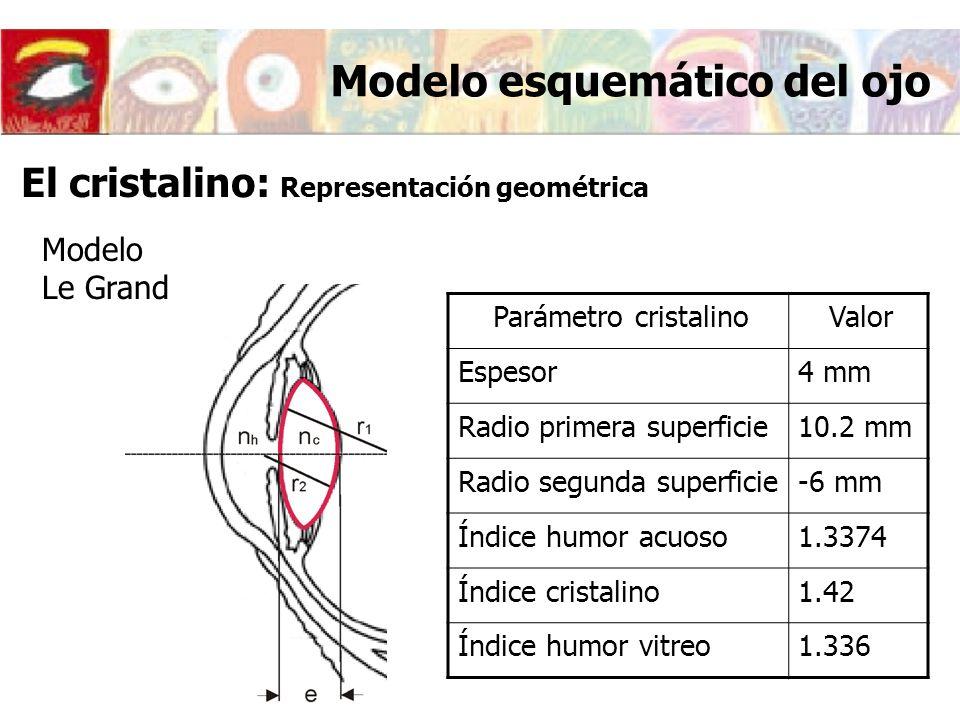 Modelo esquemático del ojo