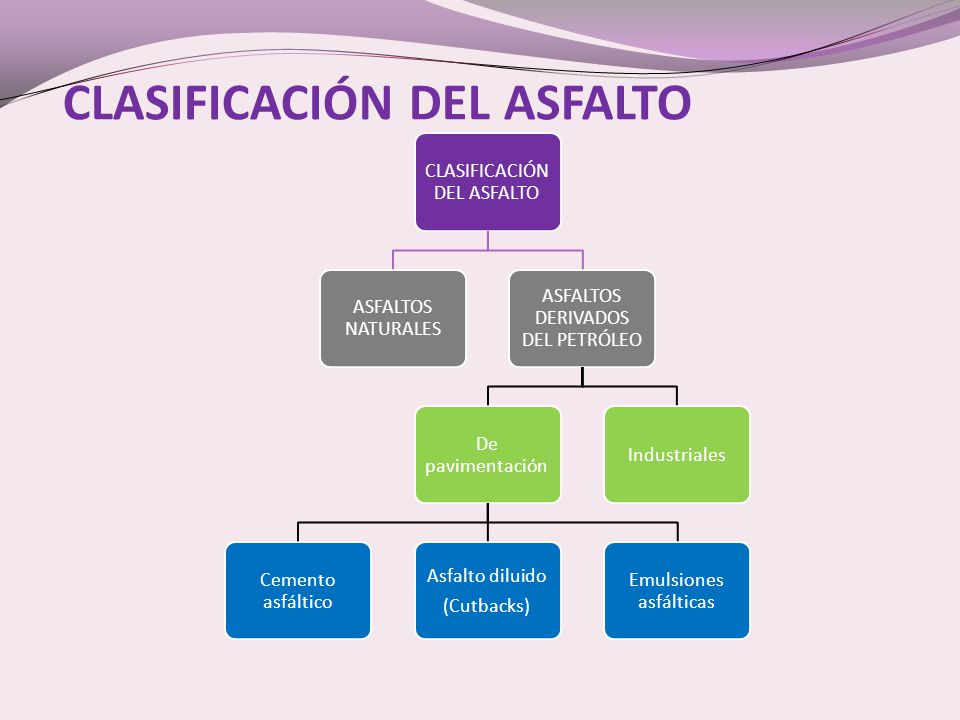 CLASIFICACIÓN DEL ASFALTO