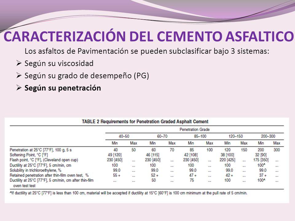 CARACTERIZACIÓN DEL CEMENTO ASFALTICO