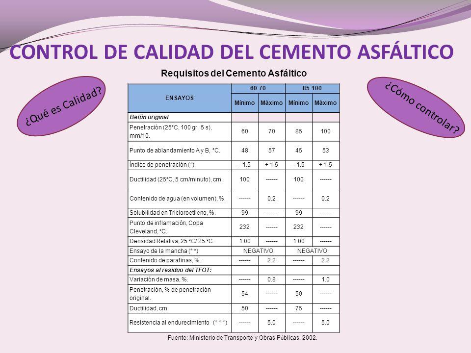 CONTROL DE CALIDAD DEL CEMENTO ASFÁLTICO