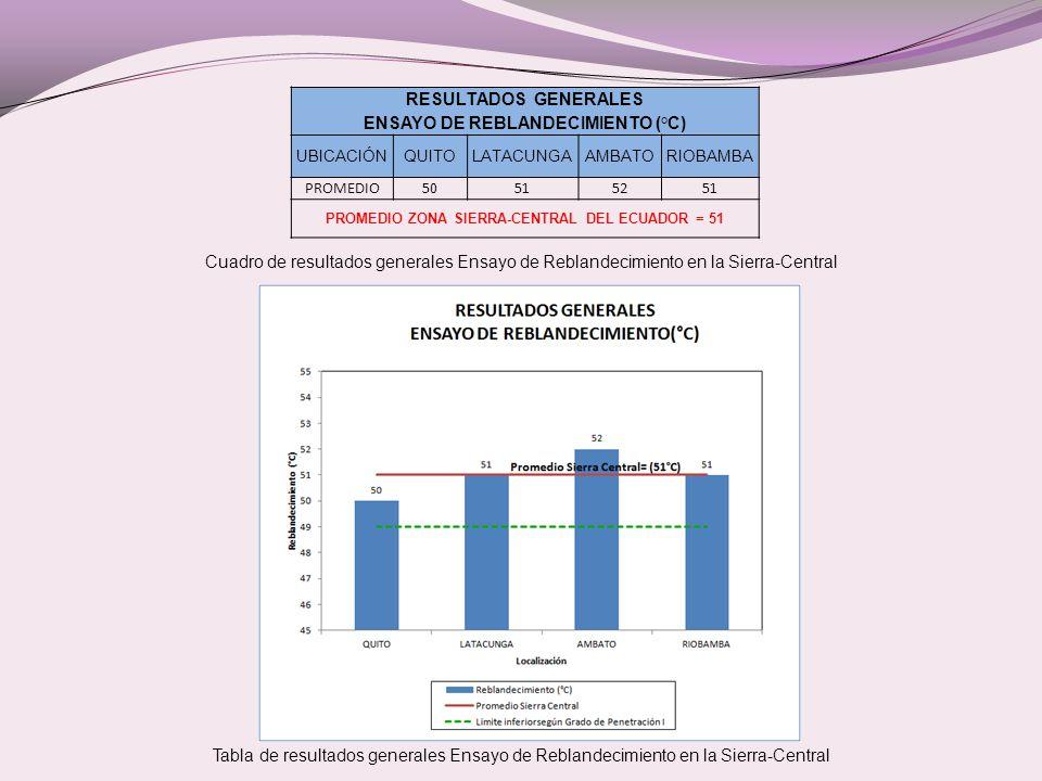 RESULTADOS GENERALES ENSAYO DE REBLANDECIMIENTO (°C)