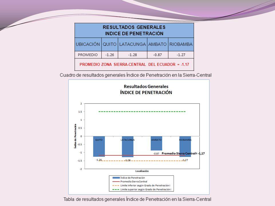 RESULTADOS GENERALES INDICE DE PENETRACIÓN