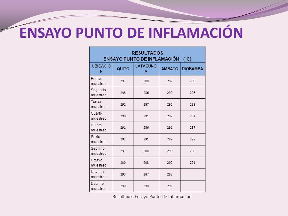 ENSAYO PUNTO DE INFLAMACIÓN