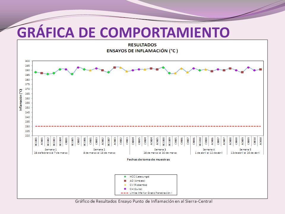 GRÁFICA DE COMPORTAMIENTO