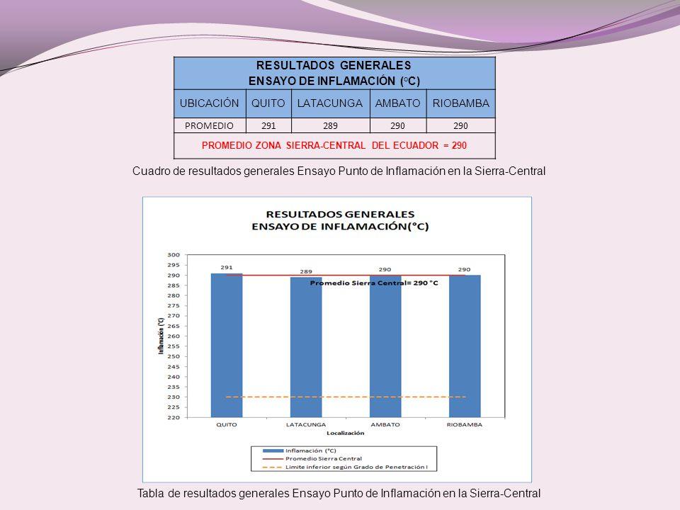 RESULTADOS GENERALES ENSAYO DE INFLAMACIÓN (°C)