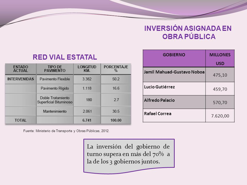 Fuente: Ministerio de Transporte y Obras Públicas, 2012.