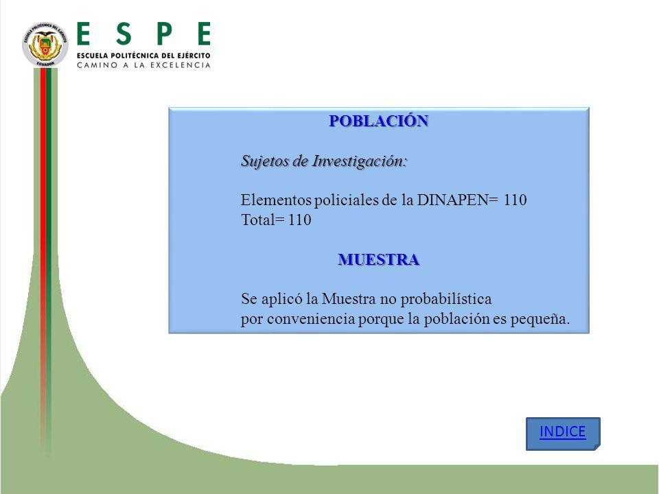 POBLACIÓN Sujetos de Investigación: Elementos policiales de la DINAPEN= 110. Total= 110. MUESTRA.