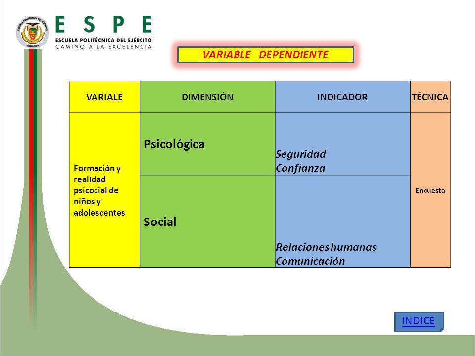 Psicológica Social Seguridad Confianza VARIABLE DEPENDIENTE