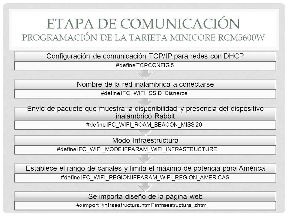 Etapa de comunicación PROGRAMACIÓN DE LA TARJETA MINICORE RCM5600W