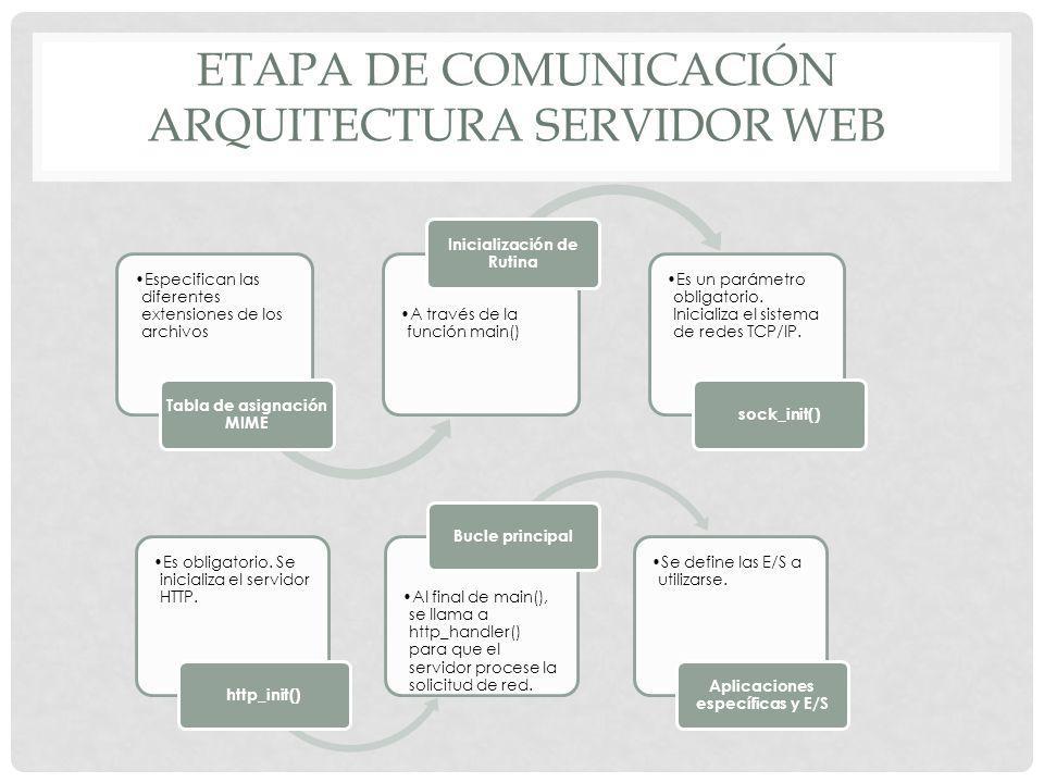 Etapa de comunicación Arquitectura servidor web