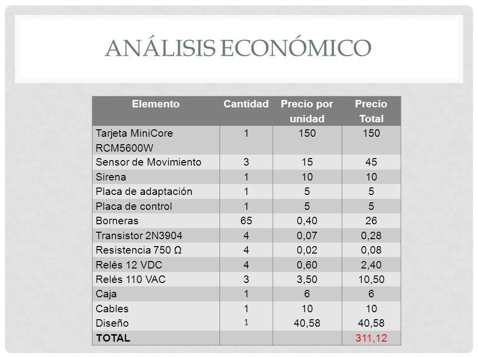 Análisis Económico Elemento Cantidad Precio por unidad Precio Total