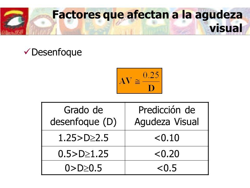 Factores que afectan a la agudeza visual