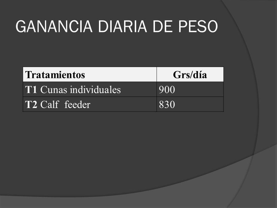 GANANCIA DIARIA DE PESO