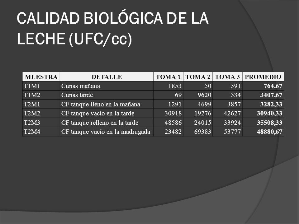 CALIDAD BIOLÓGICA DE LA LECHE (UFC/cc)