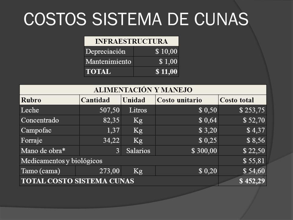 COSTOS SISTEMA DE CUNAS