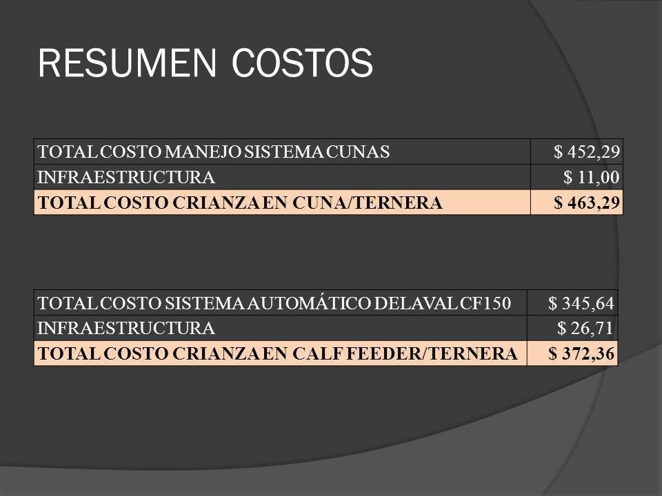 RESUMEN COSTOS TOTAL COSTO MANEJO SISTEMA CUNAS $ 452,29