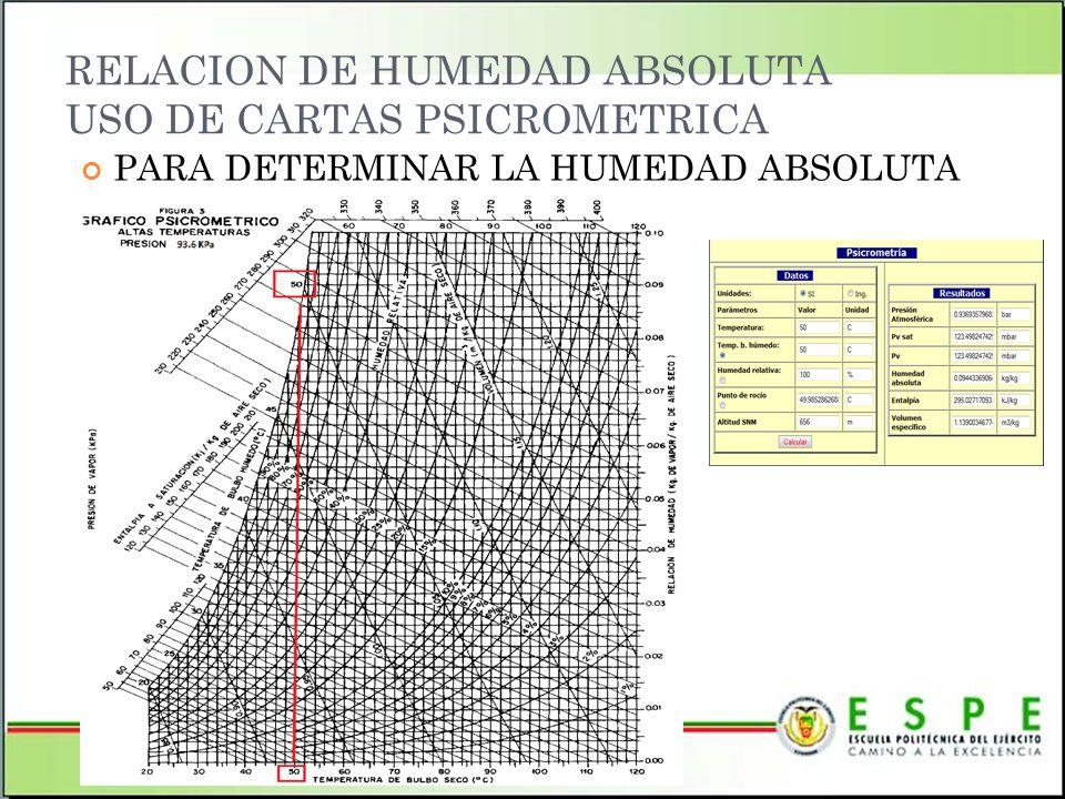 RELACION DE HUMEDAD ABSOLUTA USO DE CARTAS PSICROMETRICA