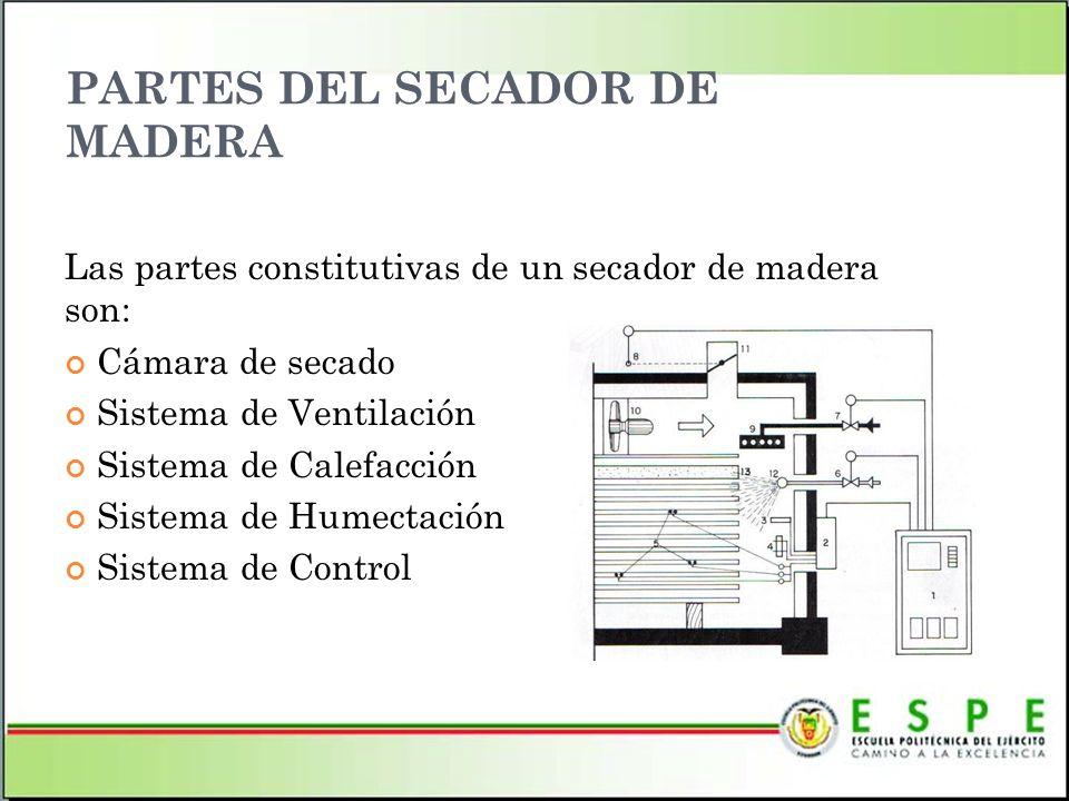 PARTES DEL SECADOR DE MADERA