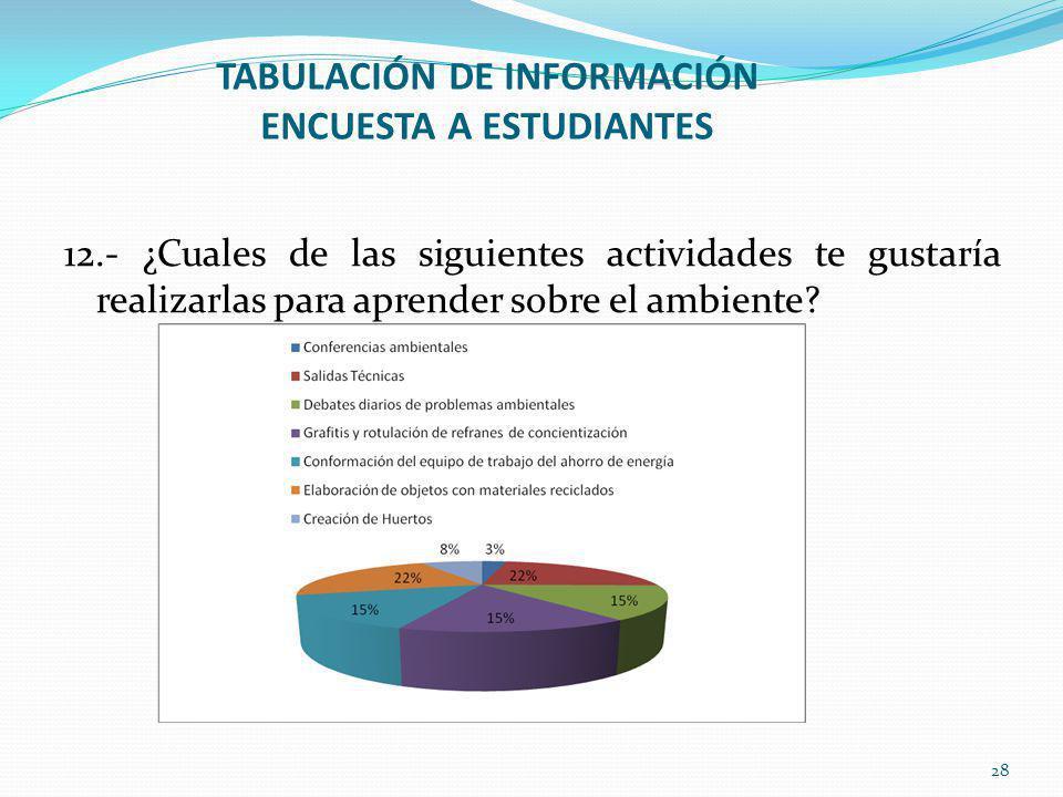 TABULACIÓN DE INFORMACIÓN ENCUESTA A ESTUDIANTES