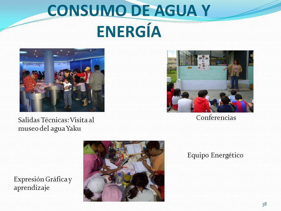 ACTIVIDADES DE CONCIENTIZACIÓN DEL CONSUMO DE AGUA Y ENERGÍA
