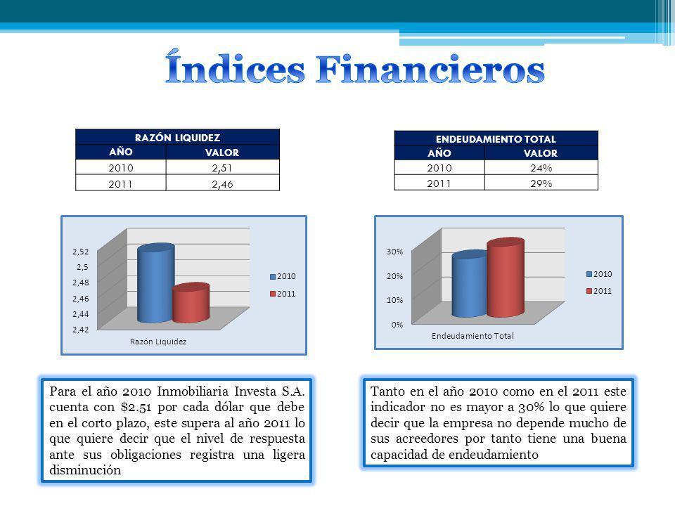 Índices Financieros RAZÓN LIQUIDEZ. AÑO. VALOR. 2010. 2,51. 2011. 2,46. ENDEUDAMIENTO TOTAL.