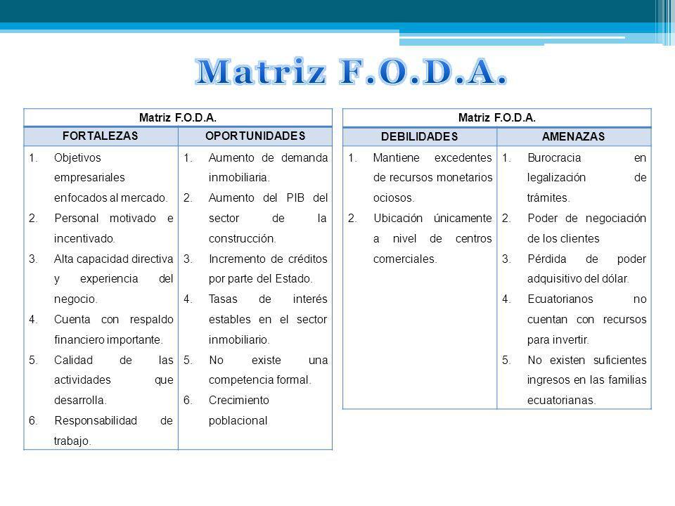 Matriz F.O.D.A. Matriz F.O.D.A. FORTALEZAS OPORTUNIDADES