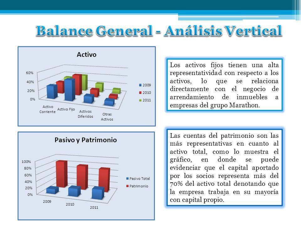 Balance General - Análisis Vertical