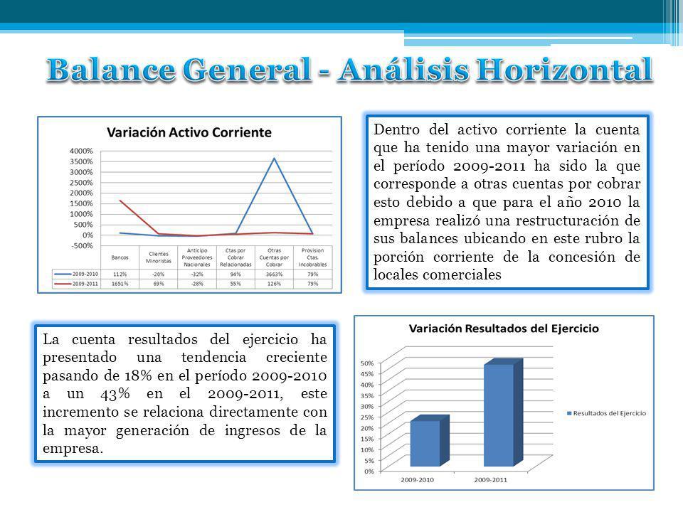Balance General - Análisis Horizontal