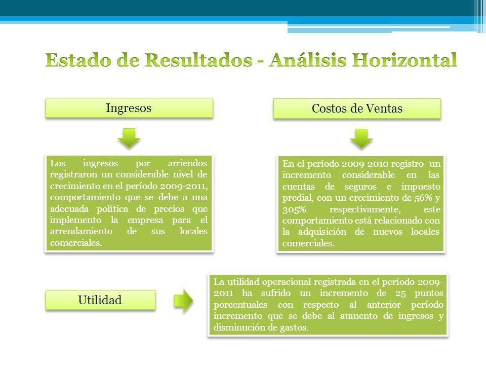 Estado de Resultados - Análisis Horizontal