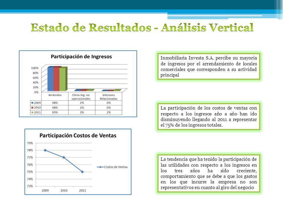 Estado de Resultados - Análisis Vertical