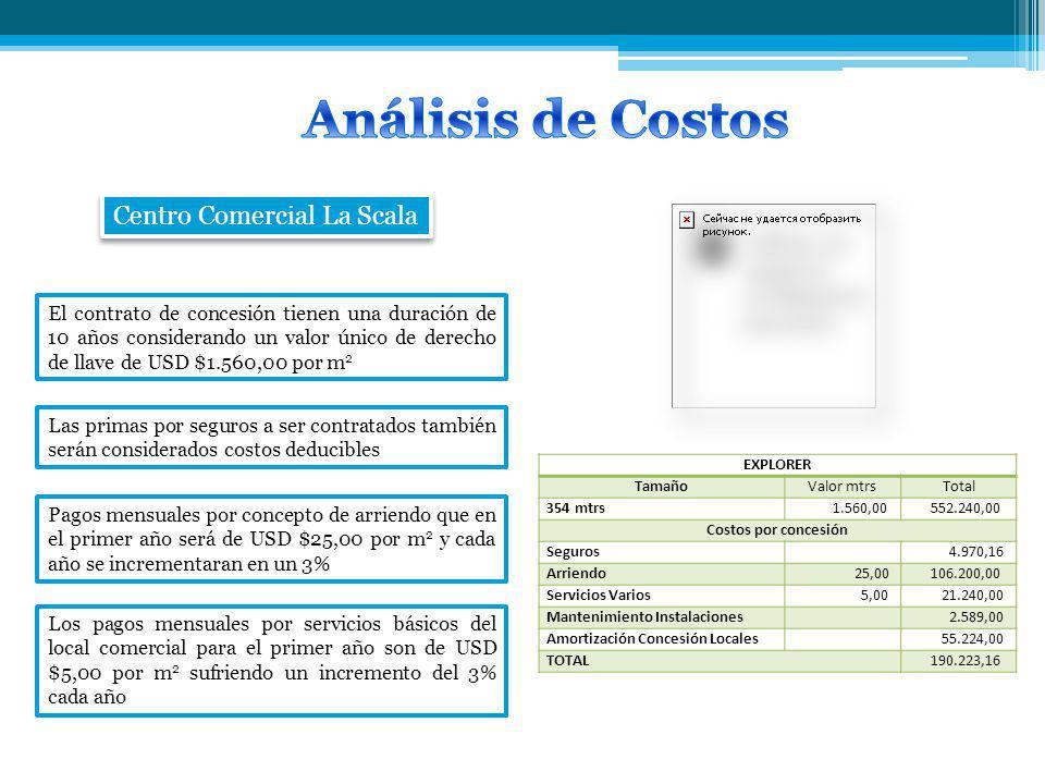 Análisis de Costos Centro Comercial La Scala