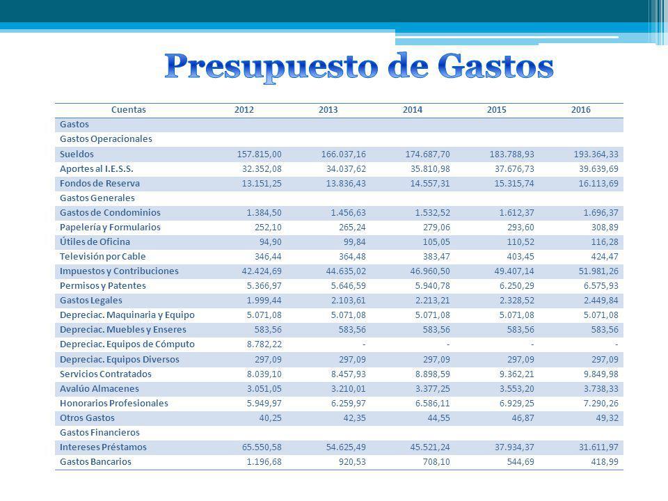 Presupuesto de Gastos Cuentas 2012 2013 2014 2015 2016 Gastos