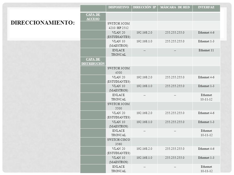 DIRECCIONAMIENTO: DISPOSITIVO DIRECCIÓN IP MÁSCARA DE RED INTERFAZ