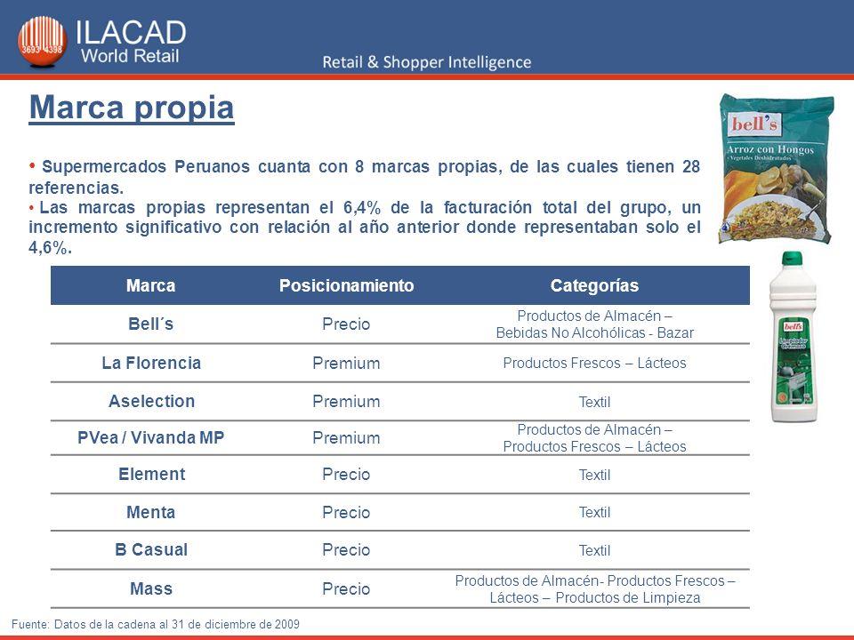 Marca propia Supermercados Peruanos cuanta con 8 marcas propias, de las cuales tienen 28 referencias.