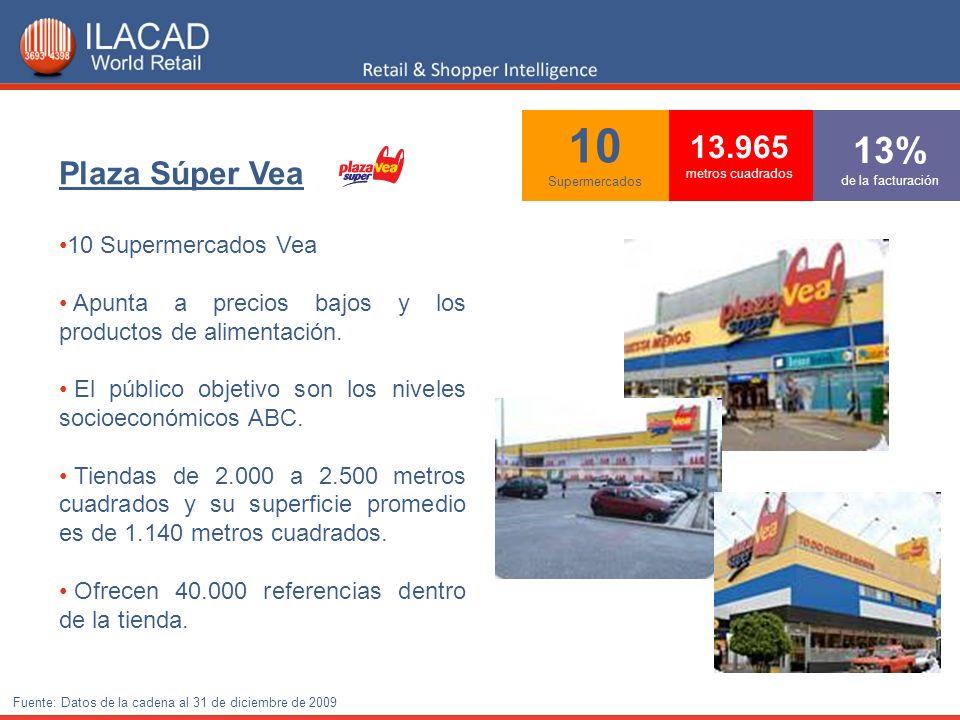 10 Supermercados 13% de la facturación 13.965 metros cuadrados