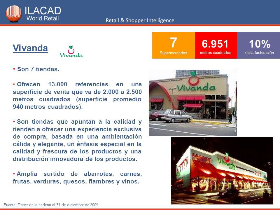 7 Supermercados 6.951 metros cuadrados 10% de la facturación Vivanda