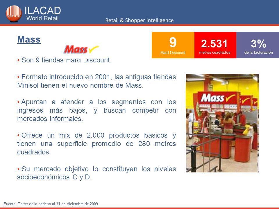 9 Hard Discount 2.531 metros cuadrados 3% de la facturación Mass