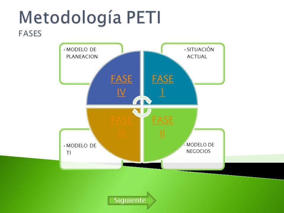 Metodología PETI FASES