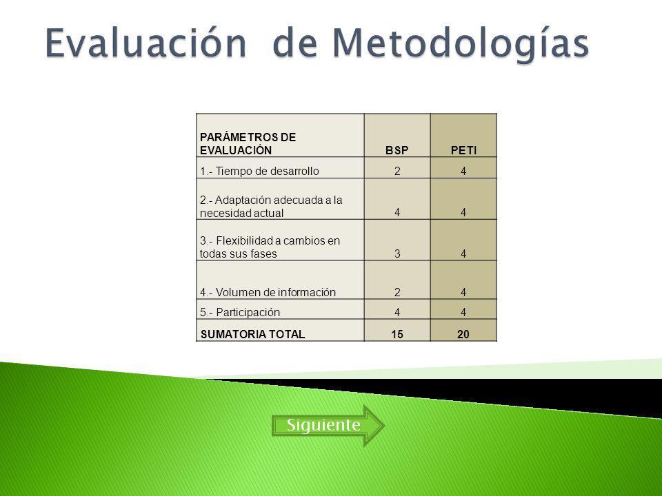 Evaluación de Metodologías